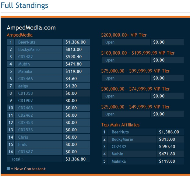 AmpedMedia Standings