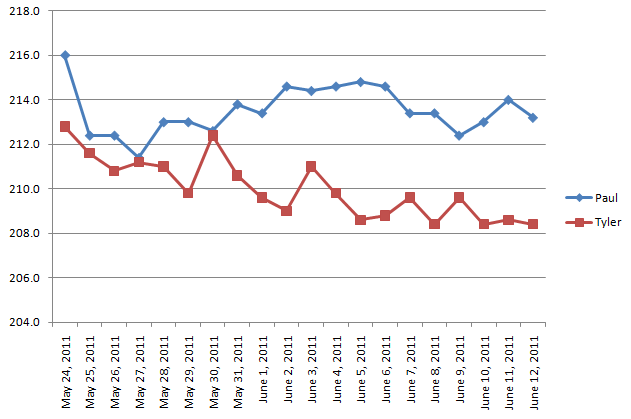 Printable Weight Loss Progress Chart Erkalnathandedecker